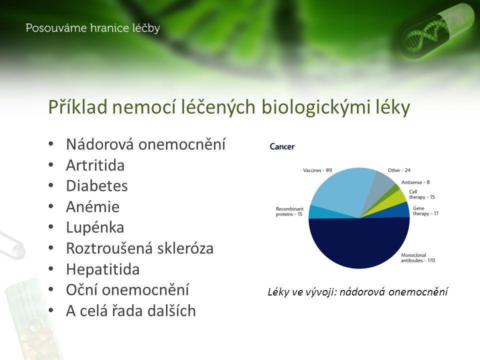 Příklad nemocí léčených biologickými léky