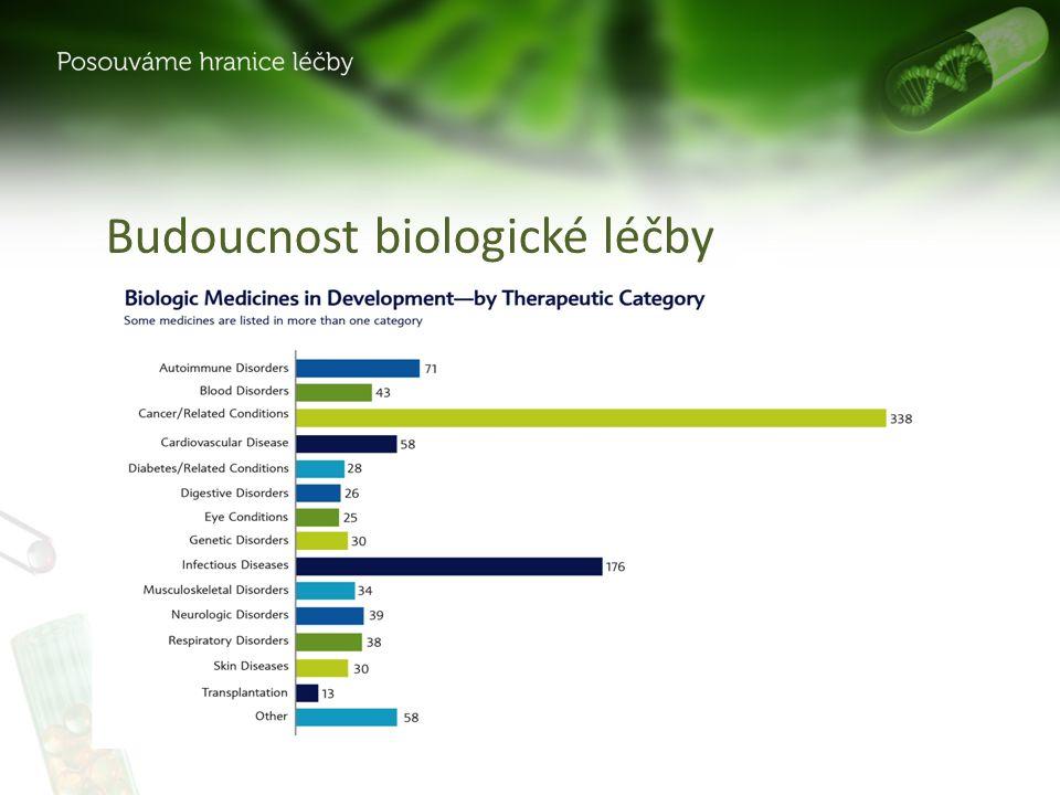 Budoucnost biologické léčby