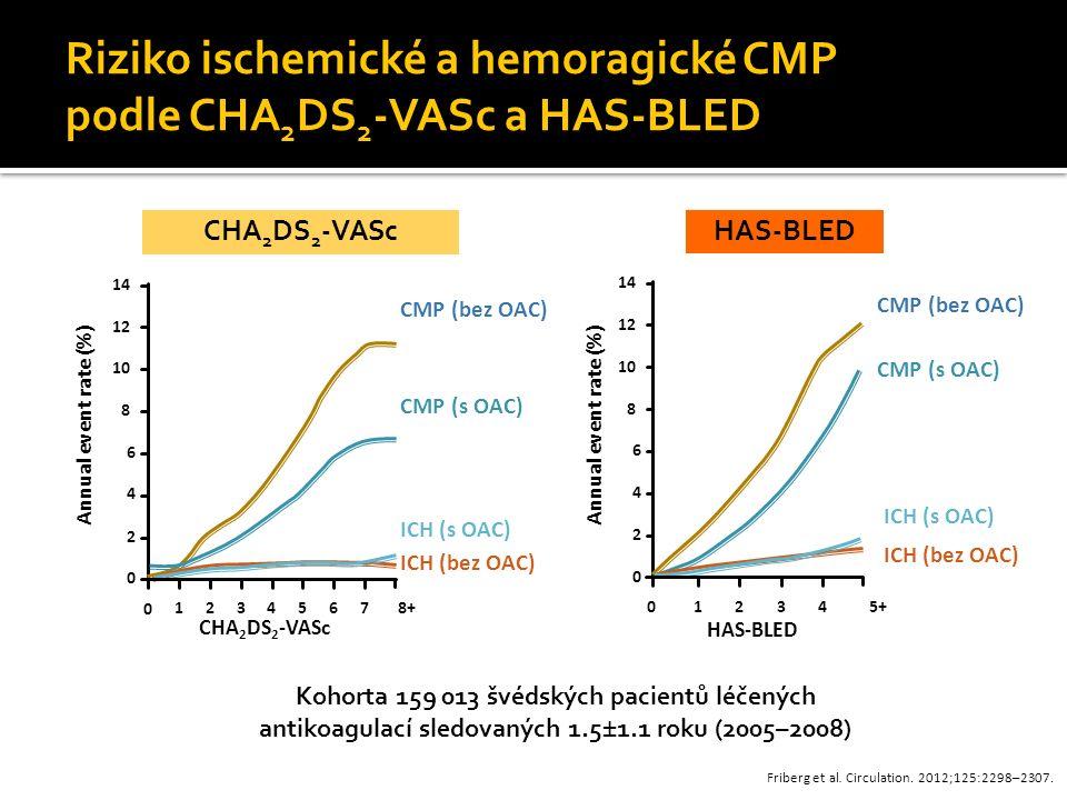 Riziko ischemické a hemoragické CMP podle CHA2DS2-VASc a HAS-BLED