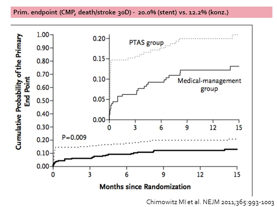 Prim. endpoint (CMP, death/stroke 30D) - 20. 0% (stent) vs. 12