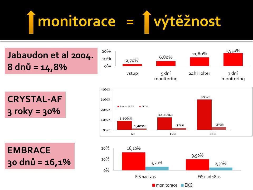 monitorace = výtěžnost