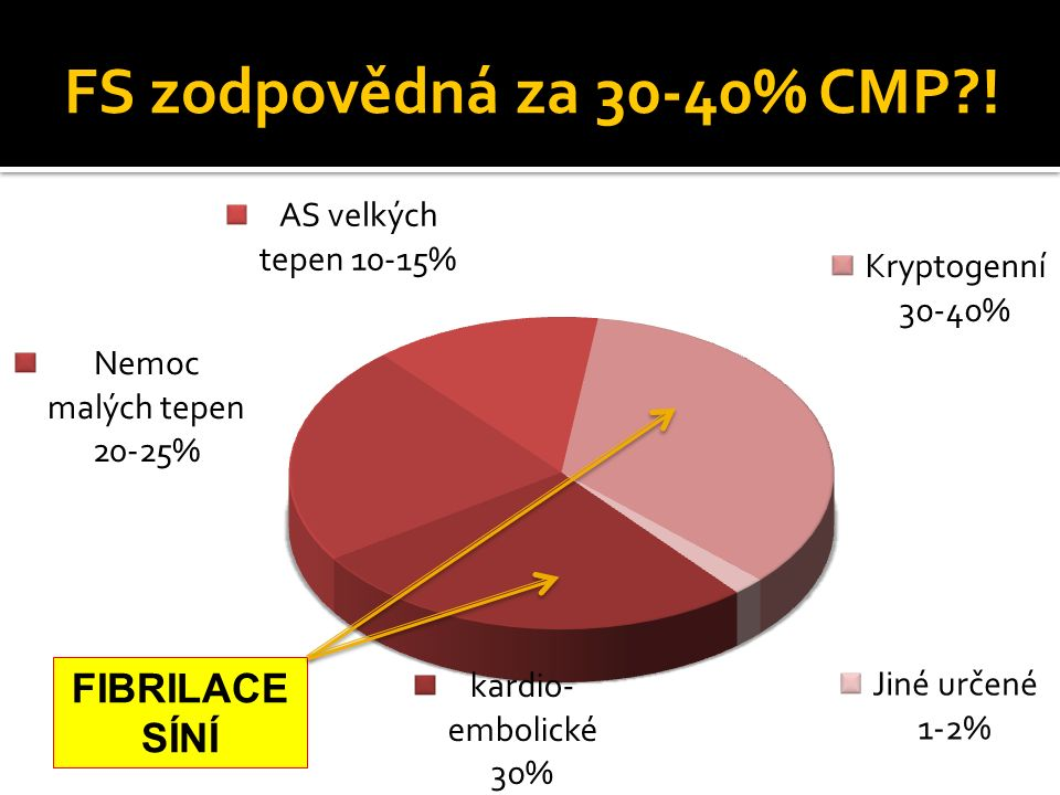 FS zodpovědná za 30-40% CMP ! FIBRILACE SÍNÍ