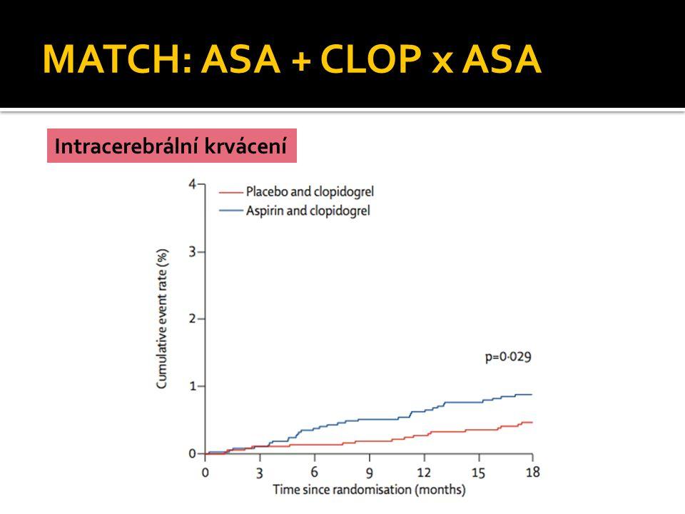 MATCH: ASA + CLOP x ASA Intracerebrální krvácení