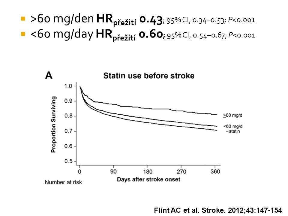 >60 mg/den HRpřežití 0.43; 95% CI, 0.34–0.53; P<0.001