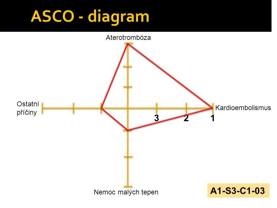 ASCO - diagram 3 2 1 A1-S3-C1-03 Aterotrombóza Ostatní příčiny