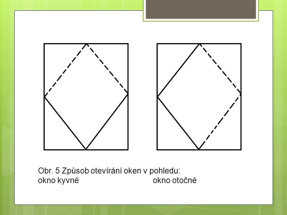 Obr. 5 Způsob otevírání oken v pohledu: okno kyvné okno otočné