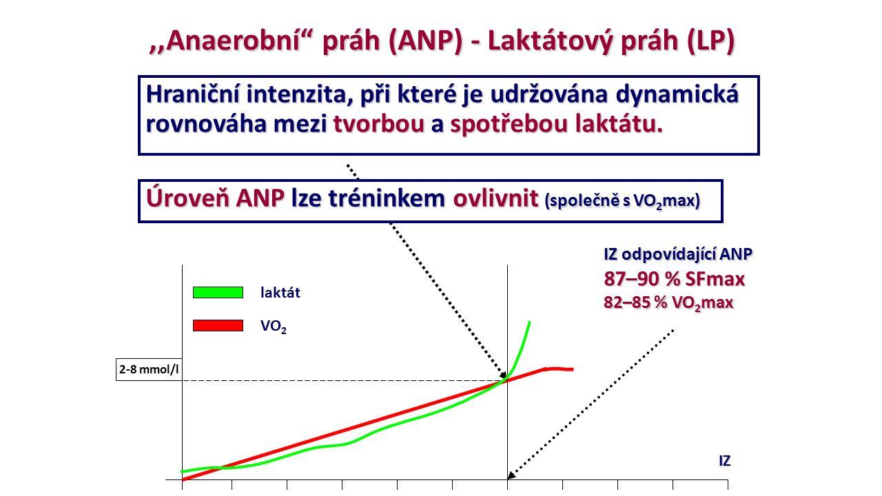 ,,Anaerobní práh (ANP) - Laktátový práh (LP)