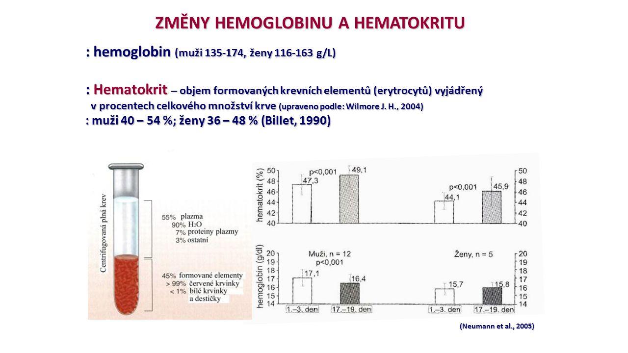 ZMĚNY HEMOGLOBINU A HEMATOKRITU