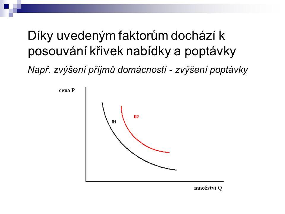 Díky uvedeným faktorům dochází k posouvání křivek nabídky a poptávky
