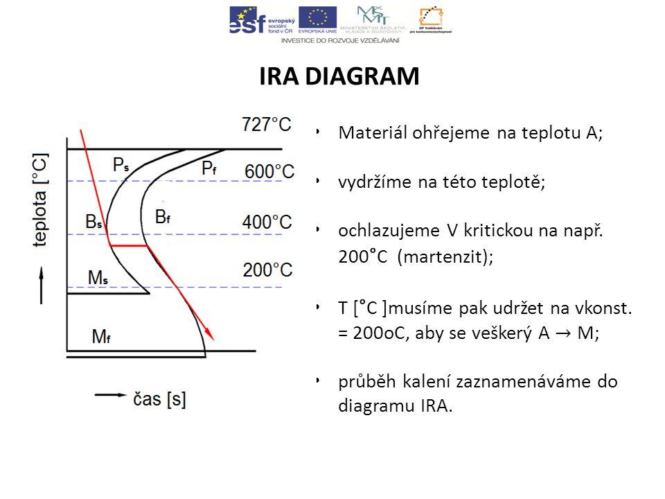 IRA DIAGRAM Materiál ohřejeme na teplotu A; vydržíme na této teplotě;