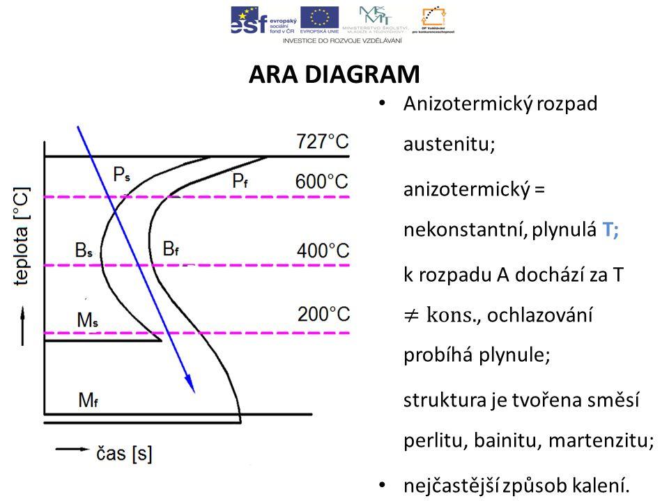 ARA DIAGRAM Anizotermický rozpad austenitu;