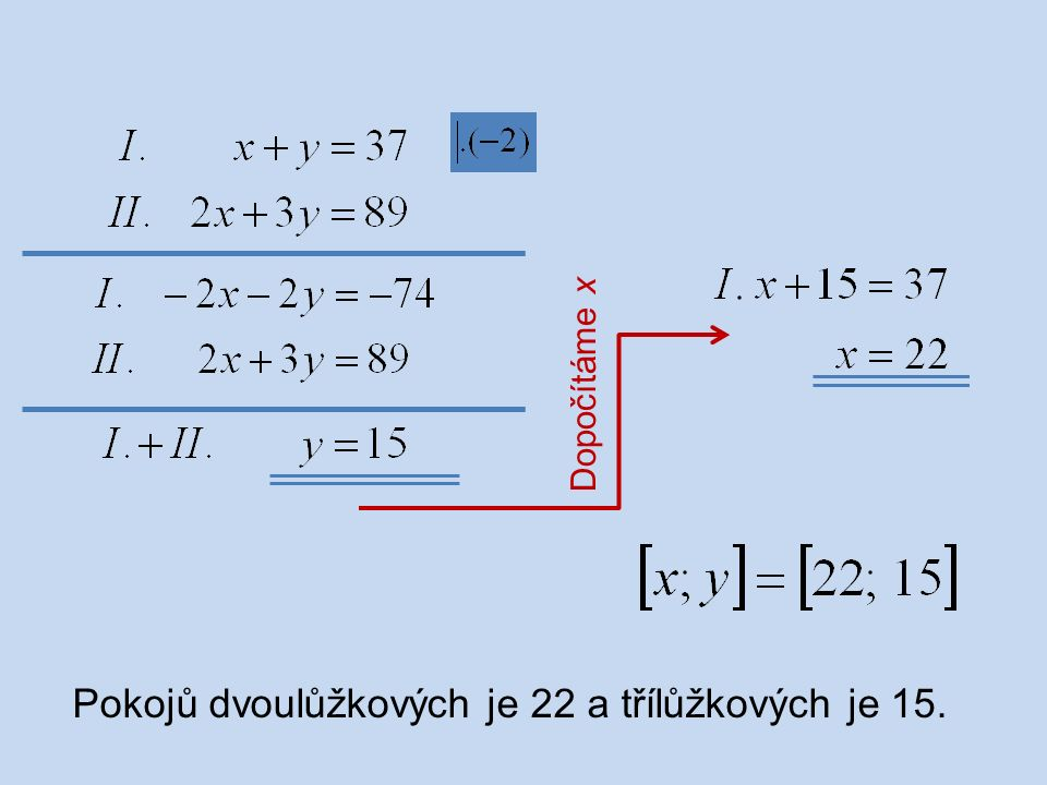 Pokojů dvoulůžkových je 22 a třílůžkových je 15.
