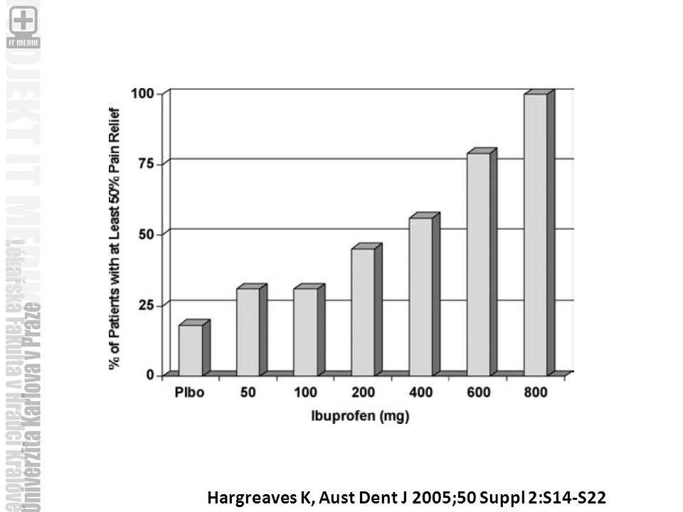 Hargreaves K, Aust Dent J 2005;50 Suppl 2:S14-S22