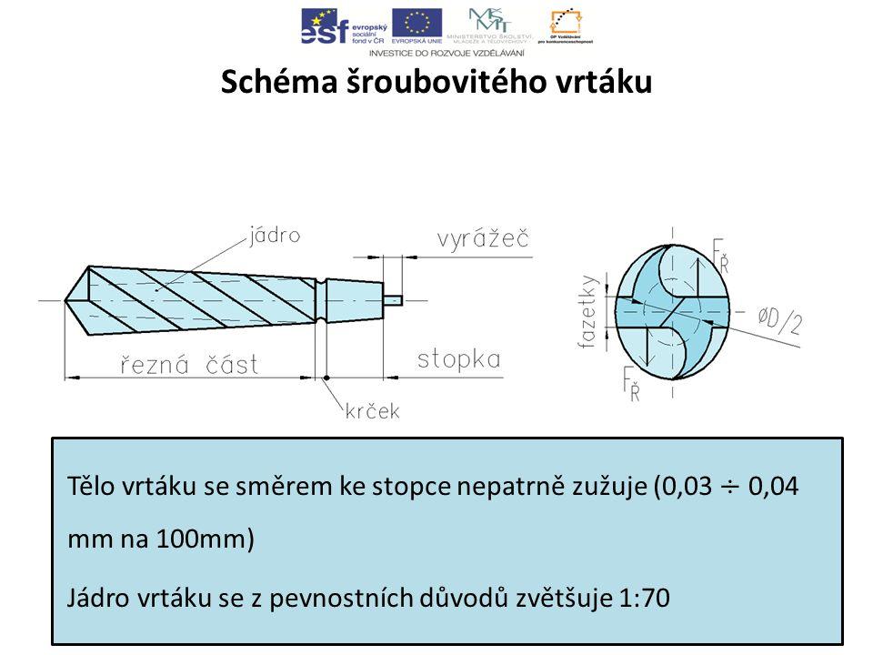 Schéma šroubovitého vrtáku
