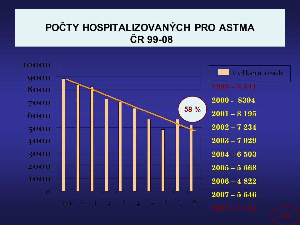 POČTY HOSPITALIZOVANÝCH PRO ASTMA ČR 99-08