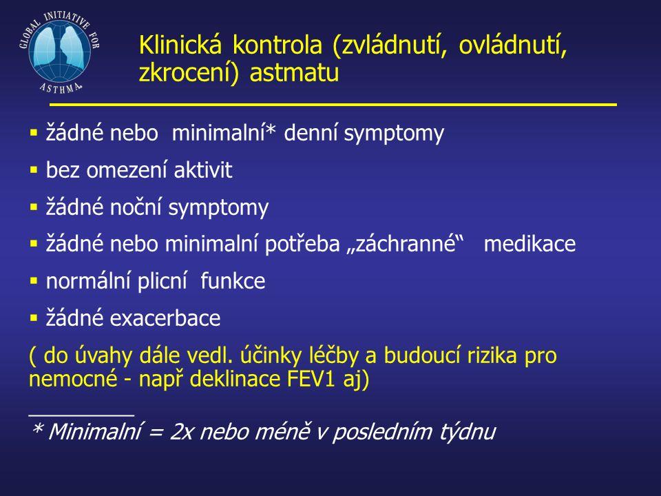 Klinická kontrola (zvládnutí, ovládnutí, zkrocení) astmatu