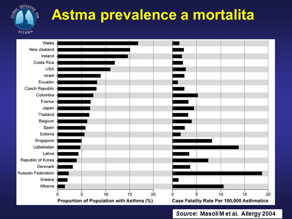 Astma prevalence a mortalita