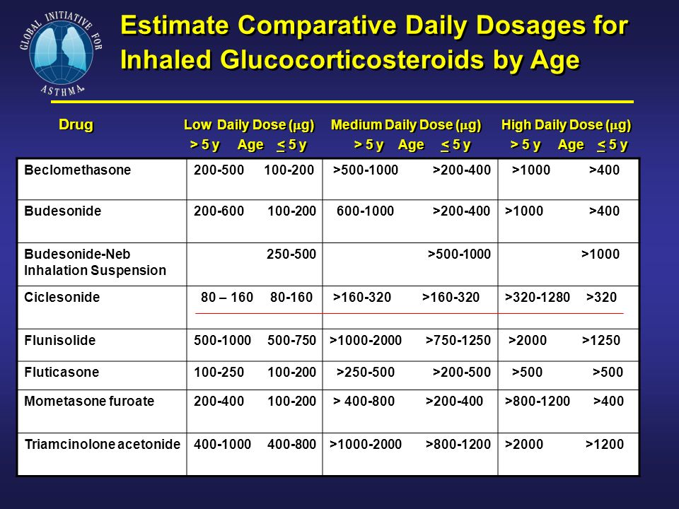 Estimate Comparative Daily Dosages for Inhaled Glucocorticosteroids by Age