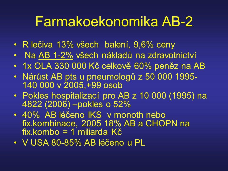 Farmakoekonomika AB-2 R lečiva 13% všech balení, 9,6% ceny