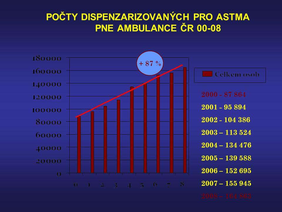POČTY DISPENZARIZOVANÝCH PRO ASTMA PNE AMBULANCE ČR 00-08