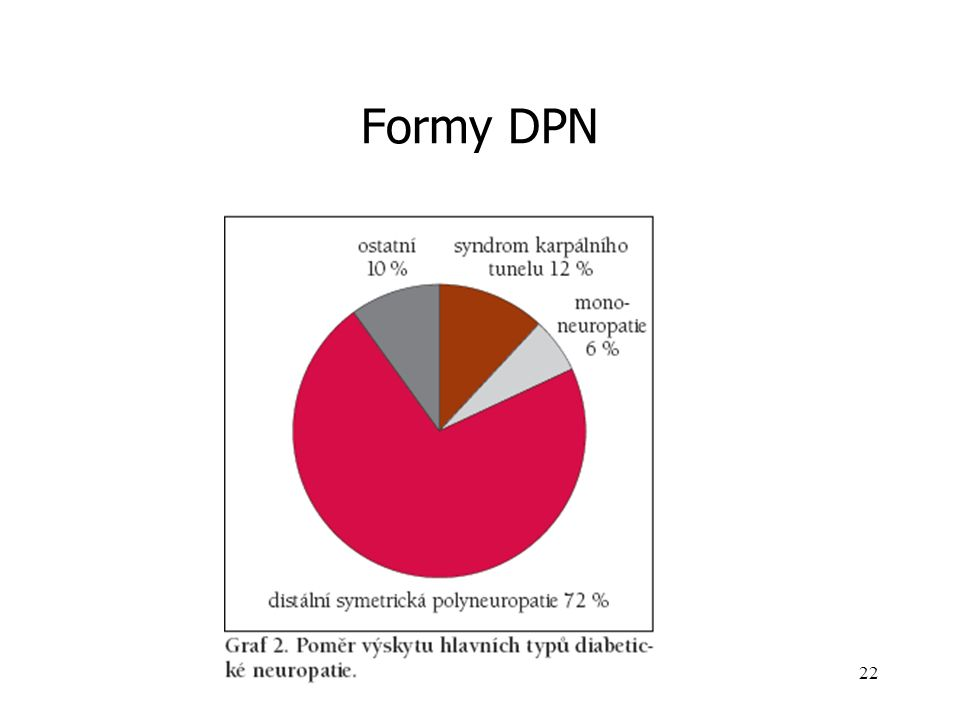 Formy DPN
