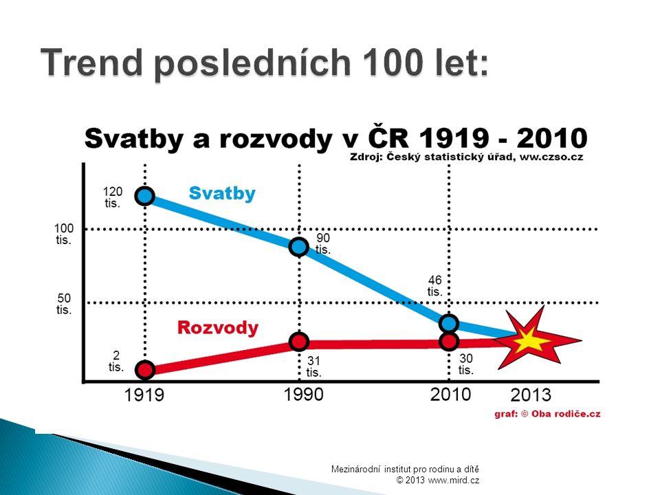 Trend posledních 100 let: Mezinárodní institut pro rodinu a dítě © 2013 www.mird.cz