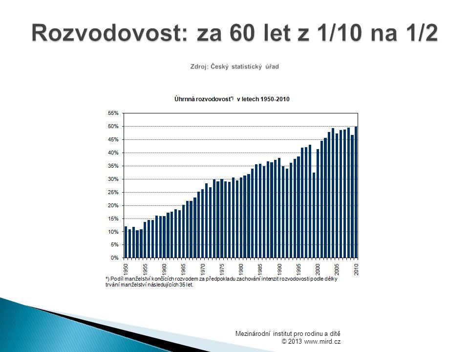 Rozvodovost: za 60 let z 1/10 na 1/2 Zdroj: Český statistický úřad