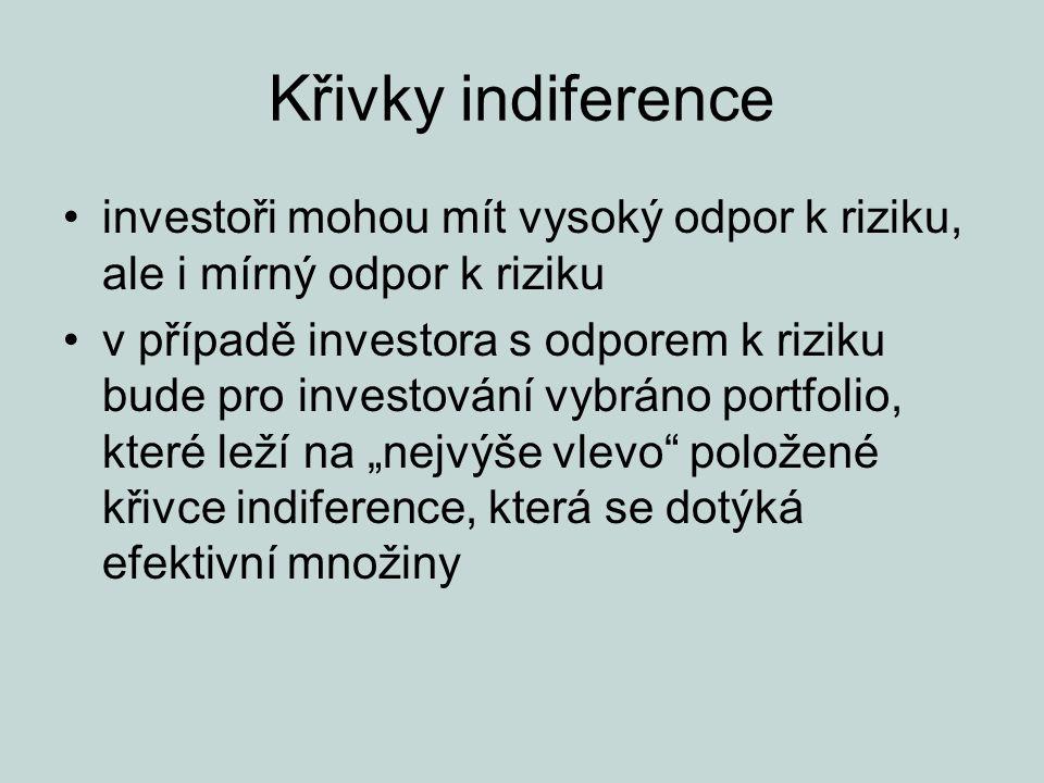 Křivky indiference investoři mohou mít vysoký odpor k riziku, ale i mírný odpor k riziku.