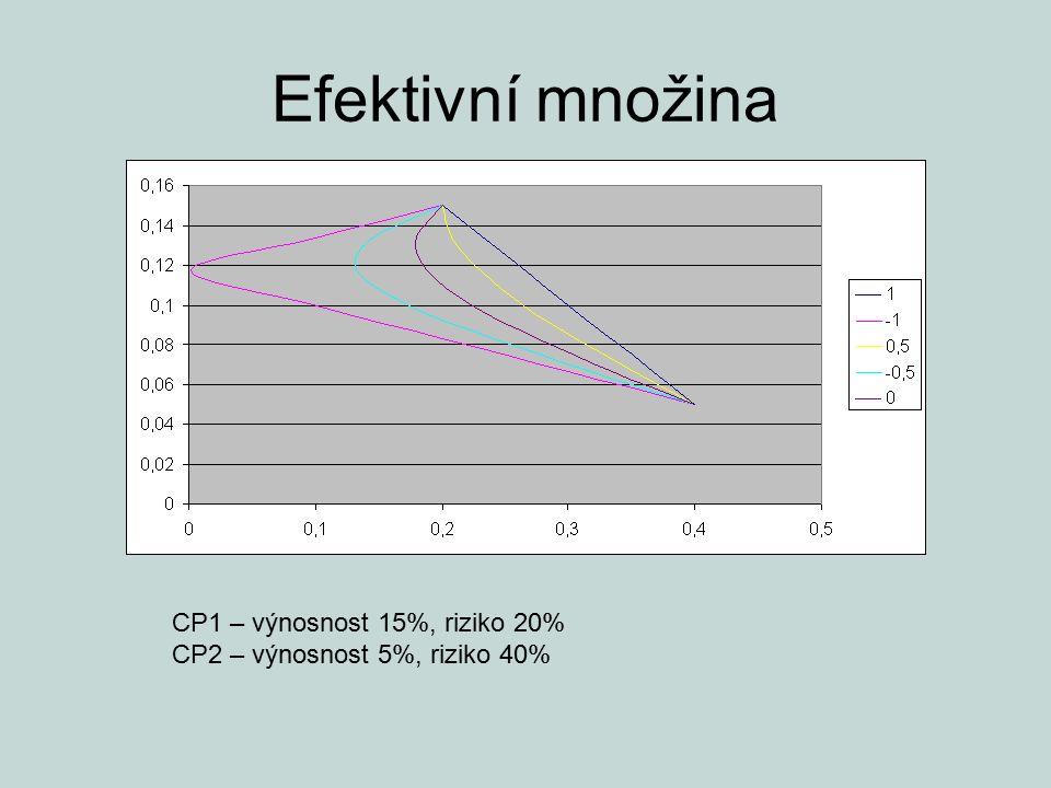 Efektivní množina CP1 – výnosnost 15%, riziko 20%