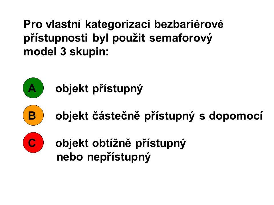 Pro vlastní kategorizaci bezbariérové přístupnosti byl použit semaforový model 3 skupin:
