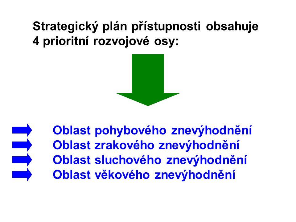 Strategický plán přístupnosti obsahuje 4 prioritní rozvojové osy: