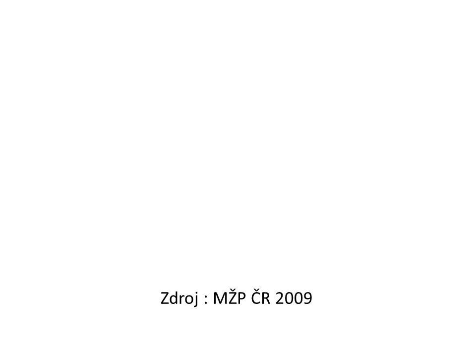 Zdroj : MŽP ČR 2009