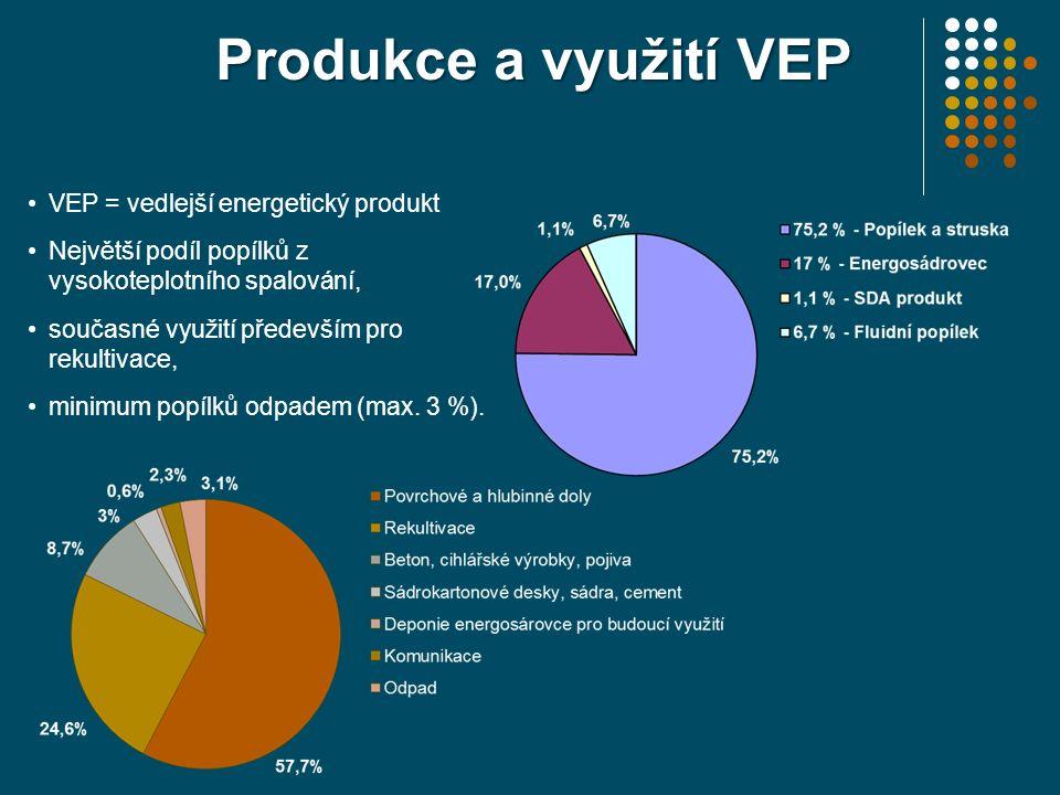 VEP = vedlejší energetický produkt