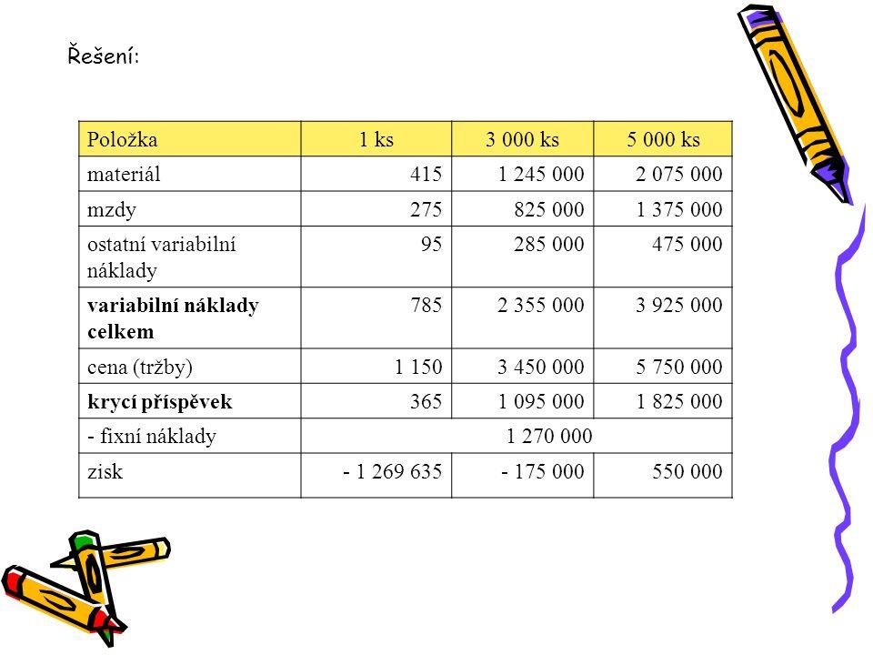 ostatní variabilní náklady 95 285 000 475 000