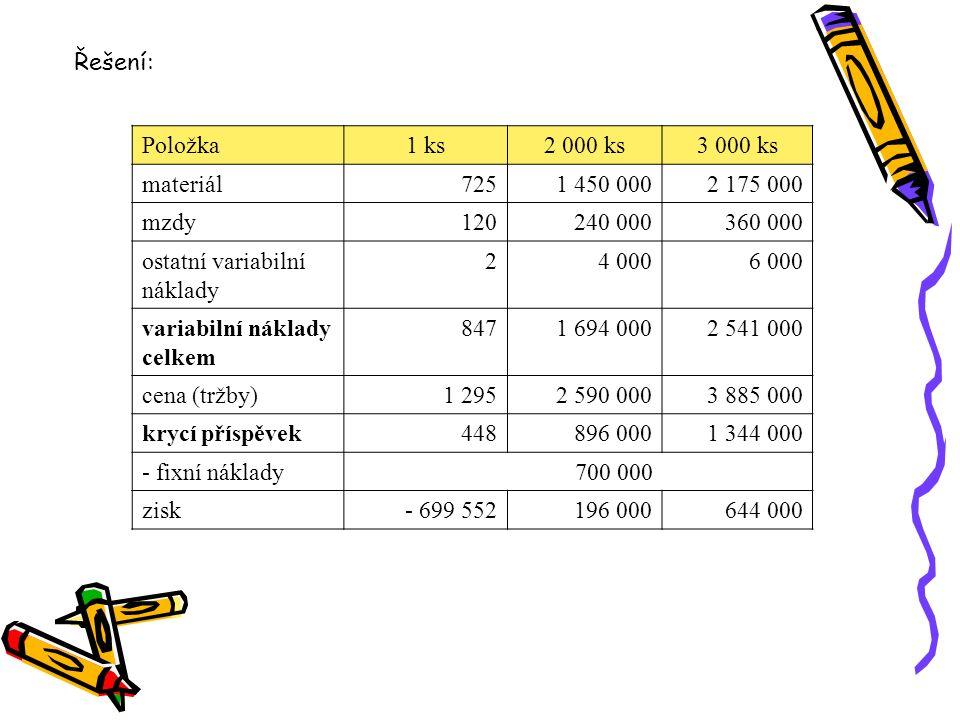 Řešení: Položka. 1 ks. 2 000 ks. 3 000 ks. materiál. 725. 1 450 000. 2 175 000. mzdy. 120.