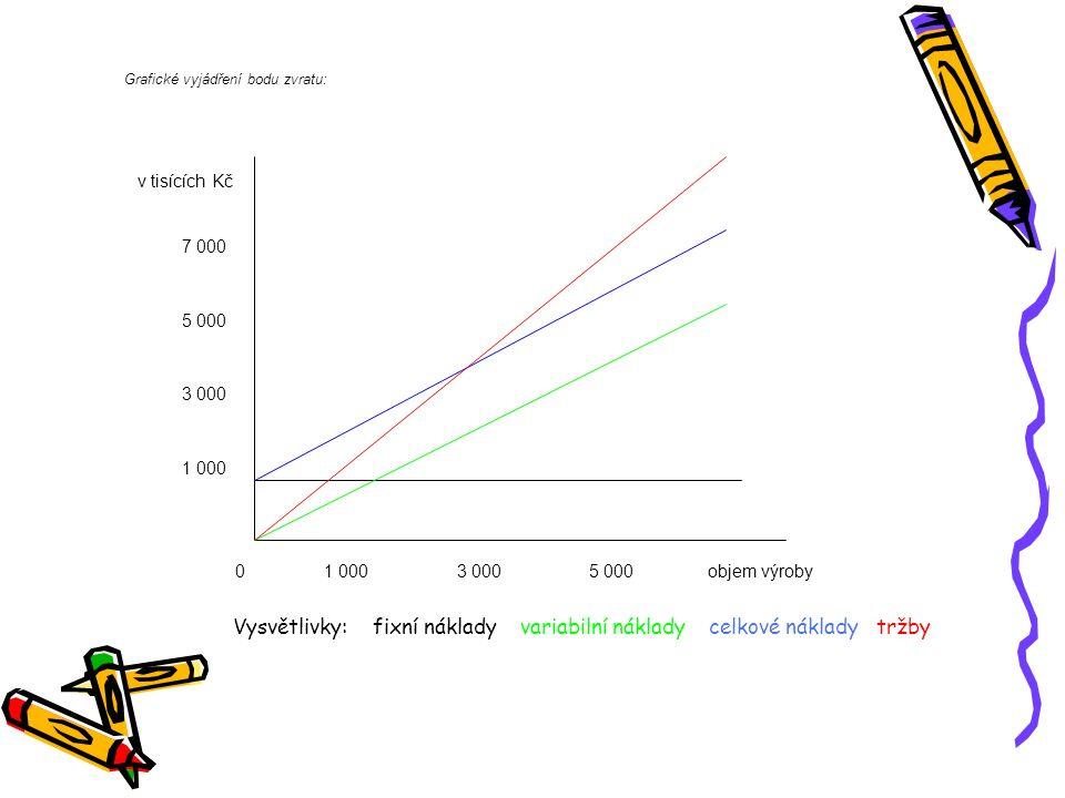 Vysvětlivky: fixní náklady variabilní náklady celkové náklady tržby