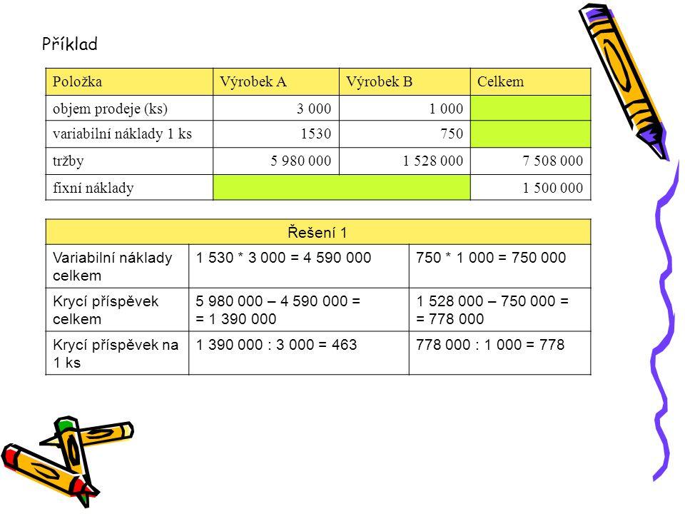 Příklad Položka Výrobek A Výrobek B Celkem objem prodeje (ks) 3 000