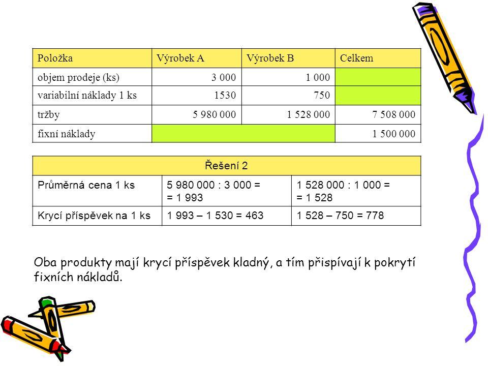 Položka Výrobek A. Výrobek B. Celkem. objem prodeje (ks) 3 000. 1 000. variabilní náklady 1 ks.