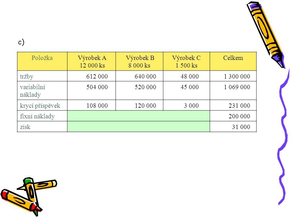 c) Položka Výrobek A 12 000 ks Výrobek B 8 000 ks Výrobek C 1 500 ks