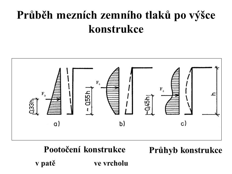 Průběh mezních zemního tlaků po výšce konstrukce