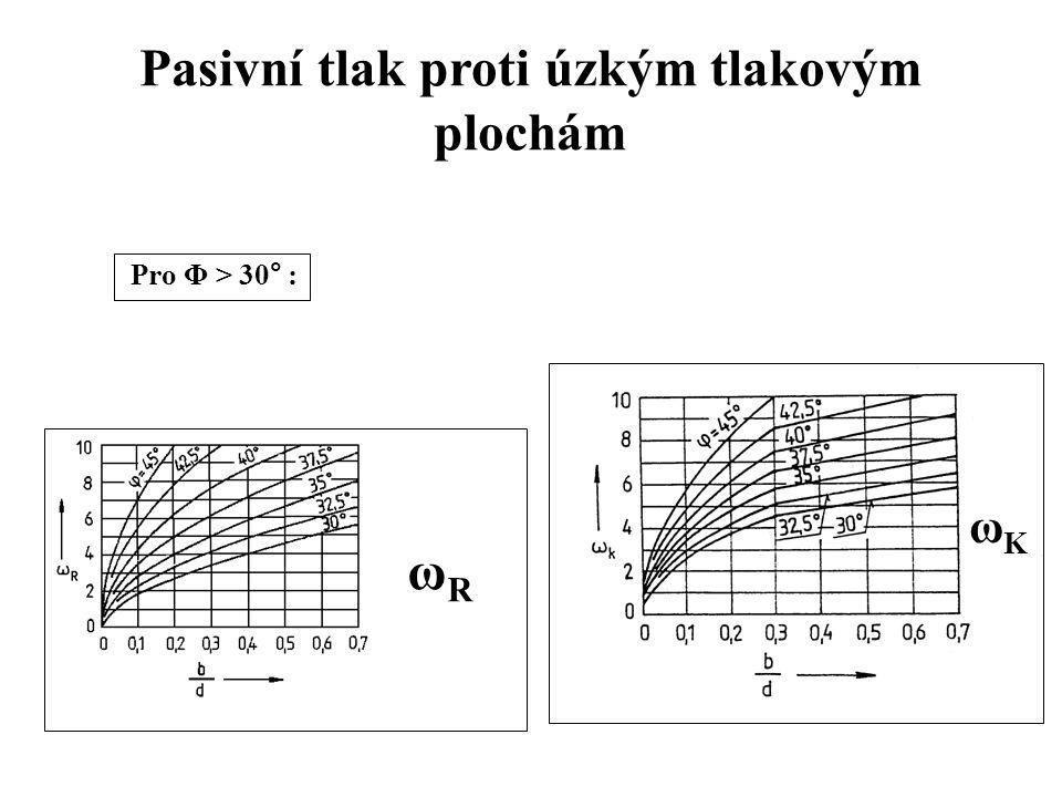 Pasivní tlak proti úzkým tlakovým plochám