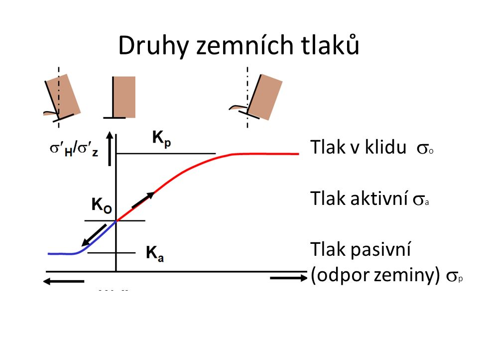 Druhy zemních tlaků Tlak v klidu so Tlak aktivní sa