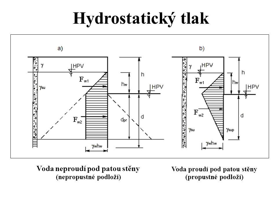 Hydrostatický tlak Voda neproudí pod patou stěny