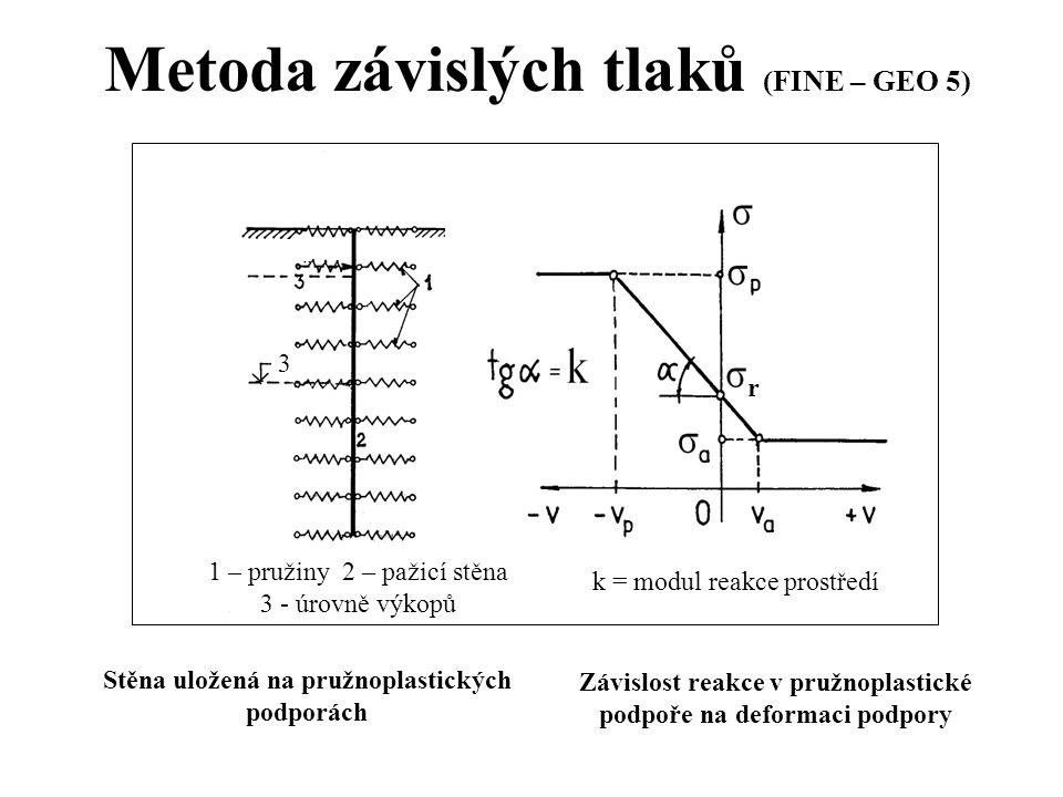 Metoda závislých tlaků (FINE – GEO 5)