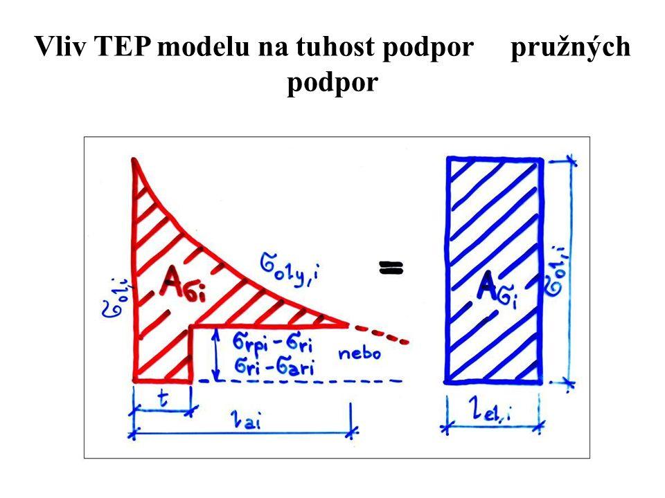Vliv TEP modelu na tuhost podpor pružných podpor