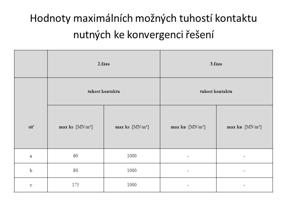 Hodnoty maximálních možných tuhostí kontaktu nutných ke konvergenci řešení