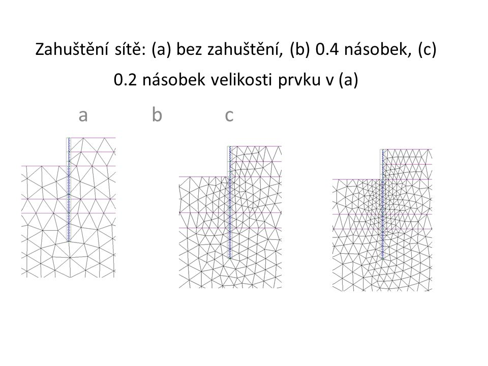 Zahuštění sítě: (a) bez zahuštění, (b) 0. 4 násobek, (c) 0