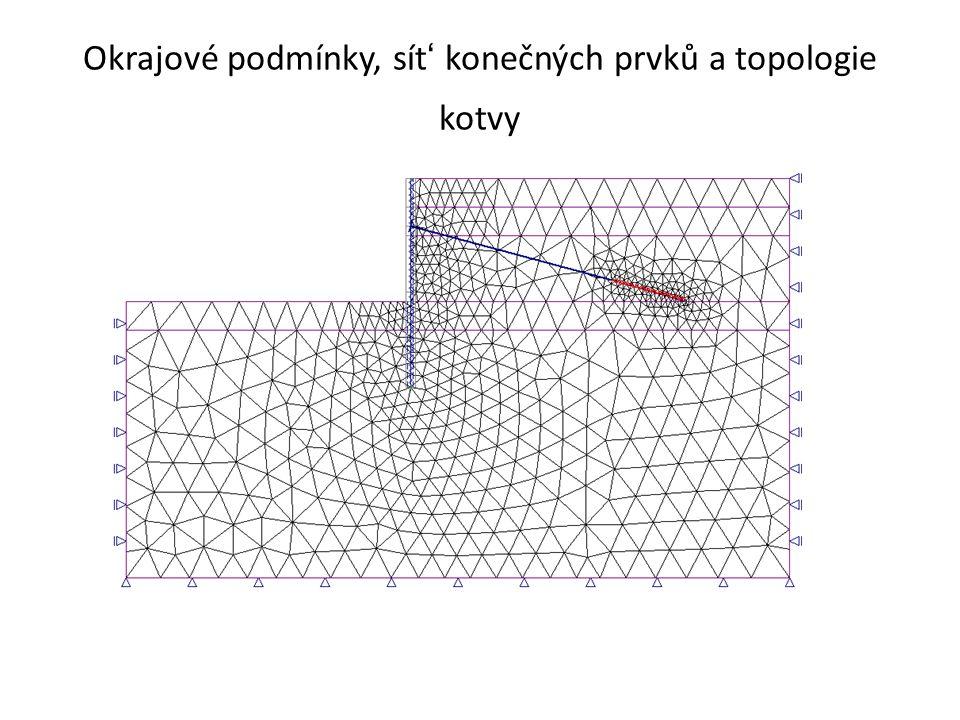 Okrajové podmínky, sít' konečných prvků a topologie kotvy