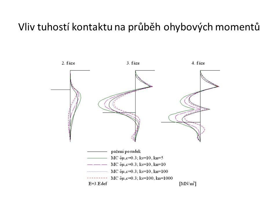 Vliv tuhostí kontaktu na průběh ohybových momentů