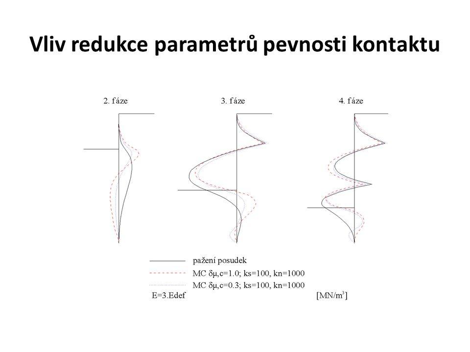 Vliv redukce parametrů pevnosti kontaktu